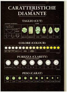 15e24b6685 Qua dentro troverete la quotazione di oro e argento in tempo reale e  caratteristiche DIAMANTI